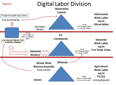 DigitalLaborDivision