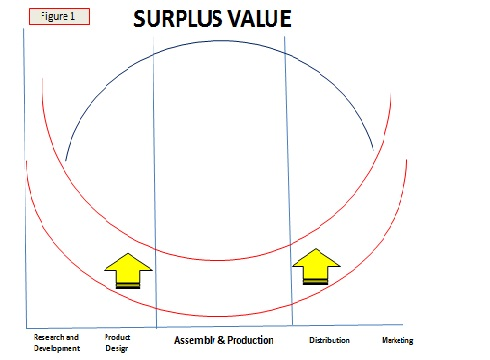 SurplusValue