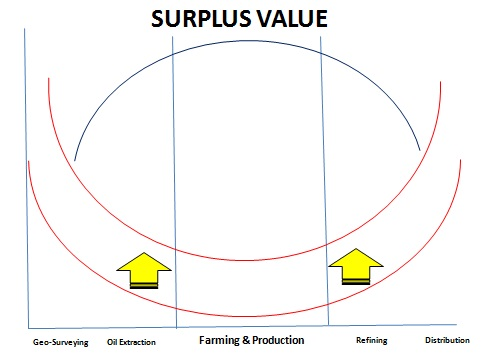 SurplusValue_Oil